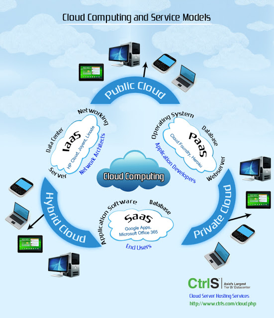 Infrastructure of Cloud Computing