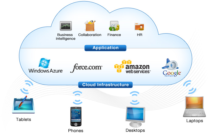 Business Cloud Computing & Online Storage