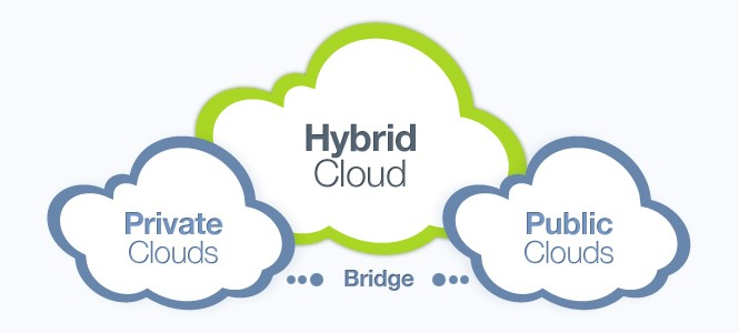 Cloud Computing - Pros and Cons