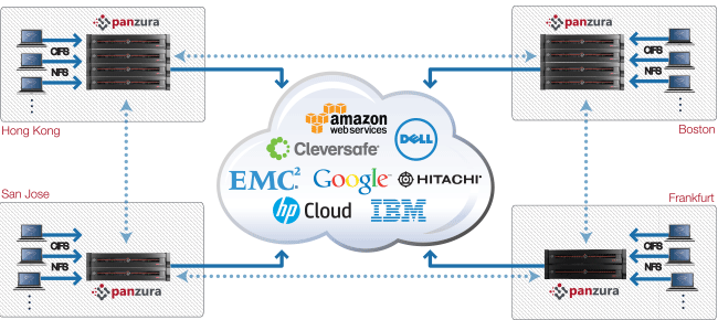 Enterprise Cloud Computing Overview